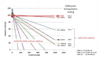 Power Japan Plus - energy capacity over cycle life
