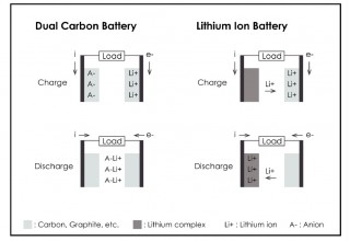 Power Japan Plus - Dual-Carbon Battery vs Lithium-Ion Battery