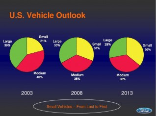 U.S. Vehicle Outlook, 2003-2008-2013, Ford Motor Co.